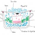DistillingHydrolates